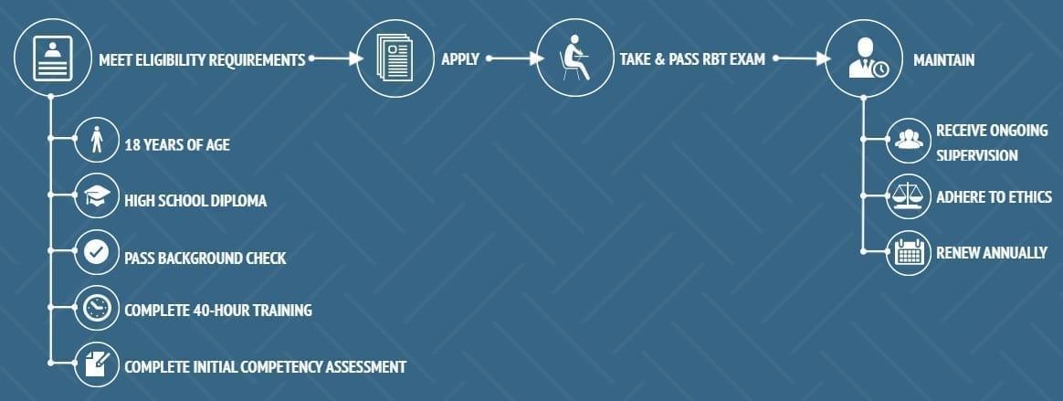 Registered Behavior Technician training infographic